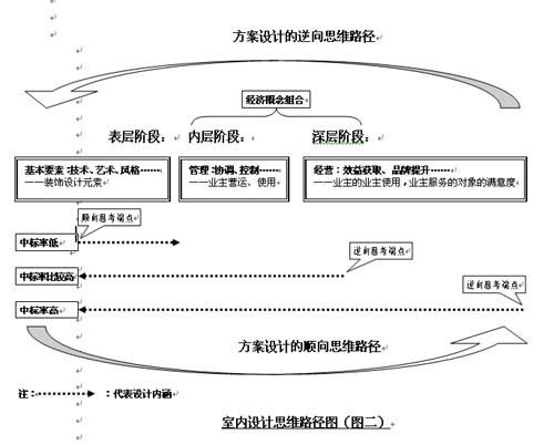 戴欣明:时任建设部一级施工甲级设计工程公司总经理兼企业首席设计师